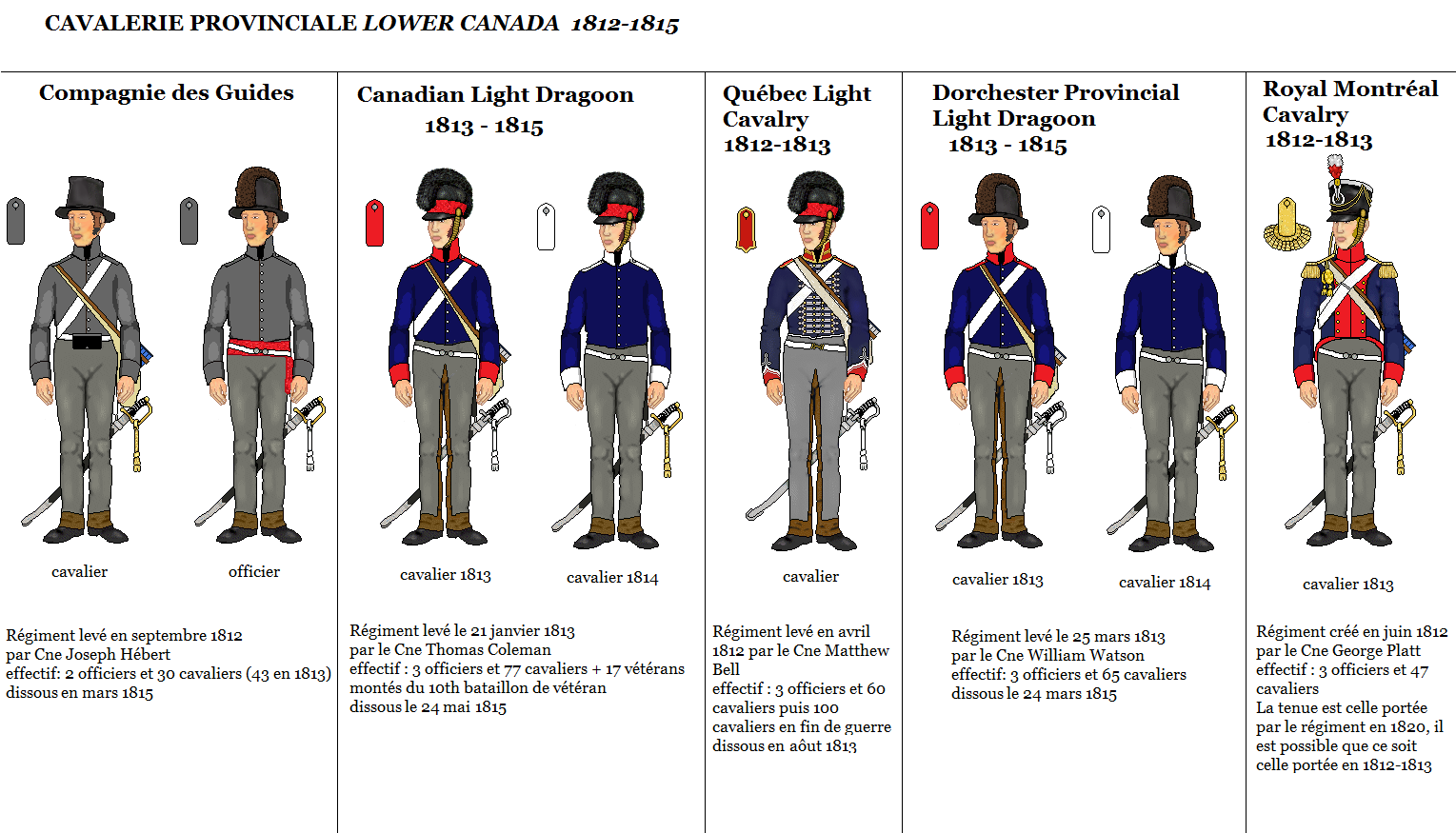 the war of 1812 the british and canadian army 1812 1815 the